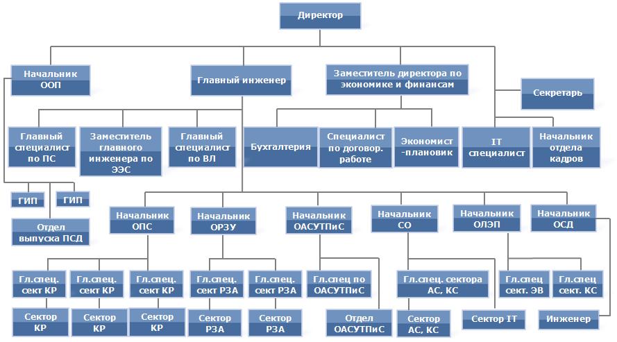 Схема проектного института